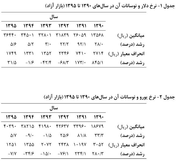 بررسی تحولات تورم طی سال های 1390 الی 1395