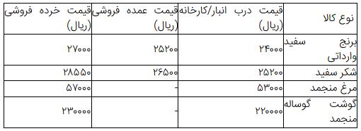 قیمت اقلام ماه رمضان