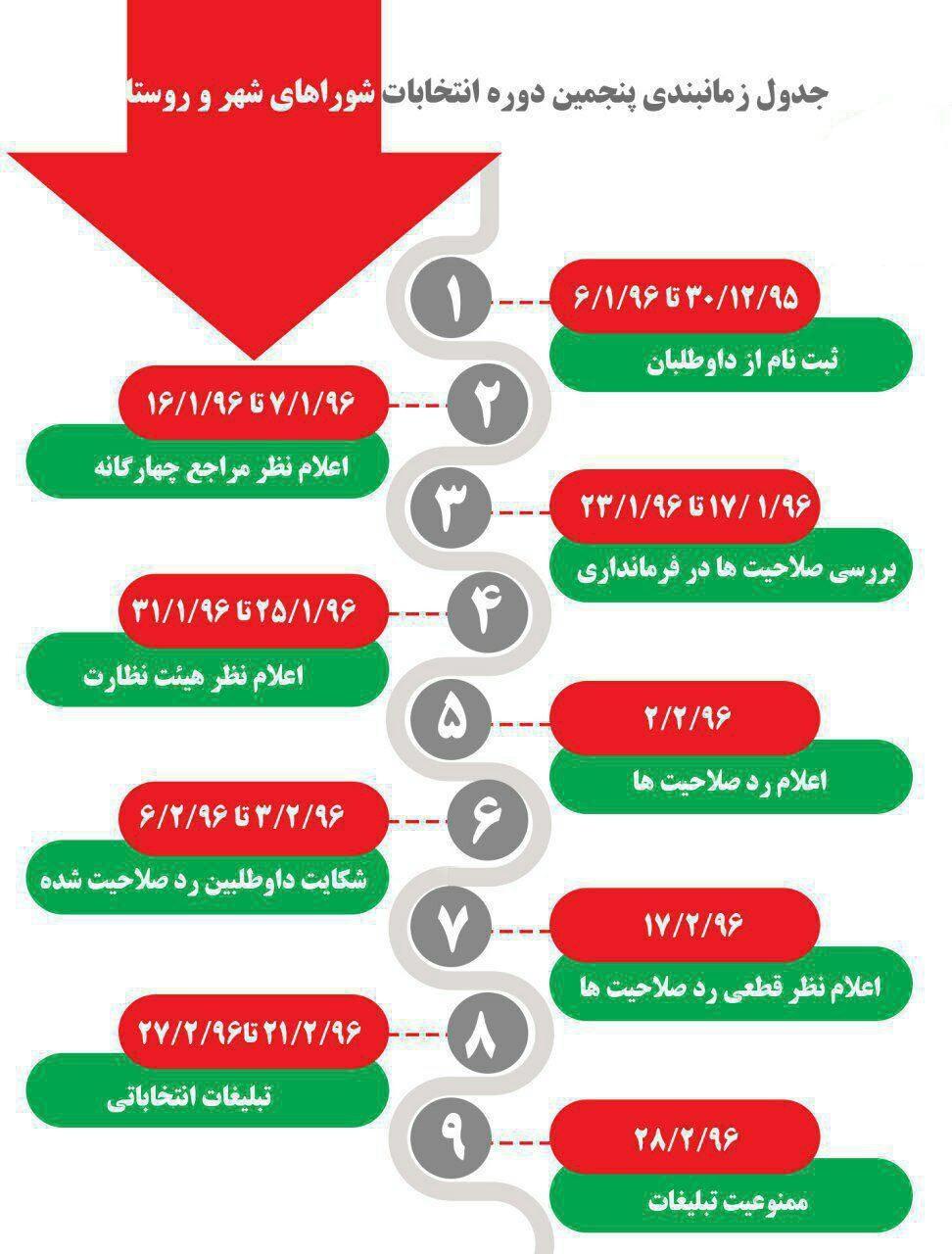 زمانبندی برگزاری انتخابات شوراهای شهر و روستا