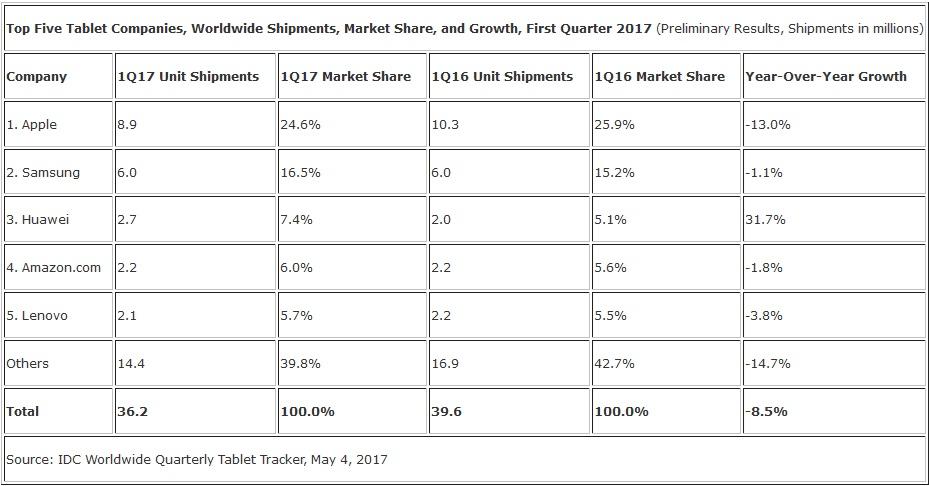 آیپد اپل محبوبترین تبلت بازار