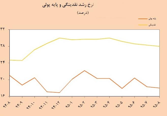 نمودار درآمد نفتی 95