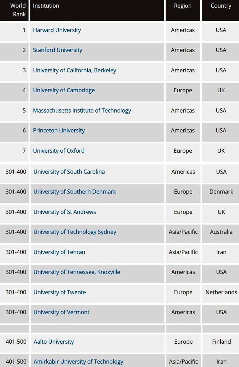 برترین دانشگاههای جهان