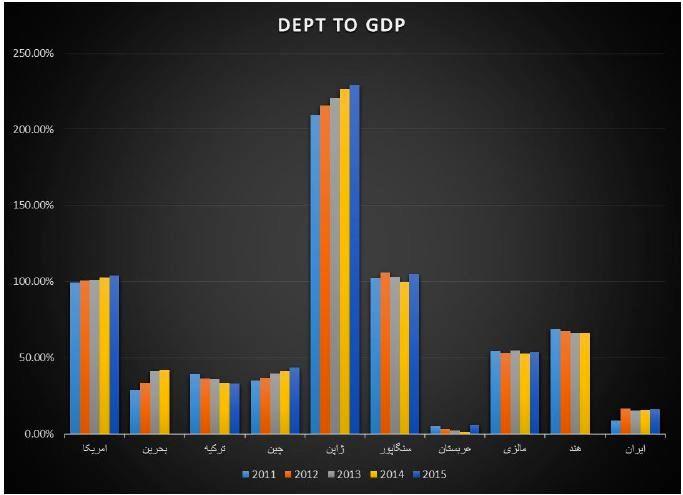 بازار بدهی، بازار پیشرو در آینده