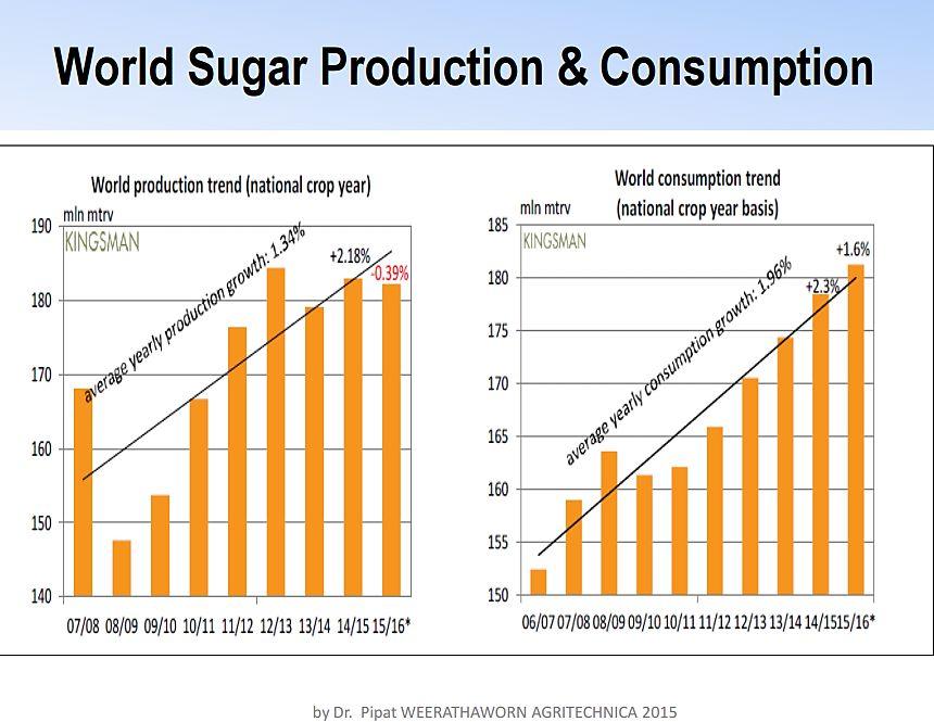 تحلیل بنیادی صنعت شکر و پیش بینی قیمت