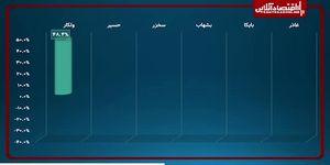 تصویر از مروری به عملکرد بورس در هفته سوم ماه تیر