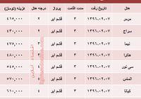 هزینه سفر به مشهد در اردیبهشتماه چقدر تمام میشود؟ +جدول