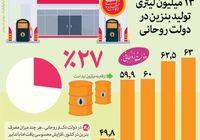 افزایش ۱۳ میلیون لیتری تولید بنزین در دولت روحانی +اینفوگرافیک