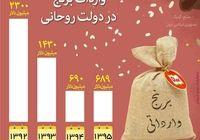 کاهش ۳۳۳ درصدی واردات برنج در دولت روحانی +اینفوگرافیک