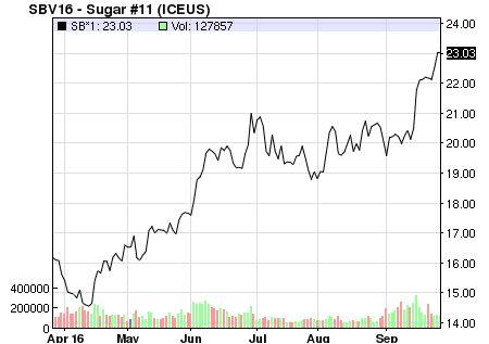 نمودار قیمت جهانی شکر